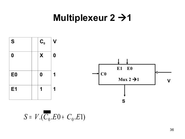 Circuits logiques combinatoire - Table de verite multiplexeur 2 vers 1 ...