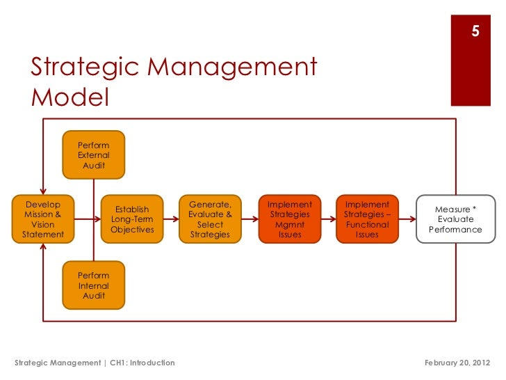 strategic managemnt