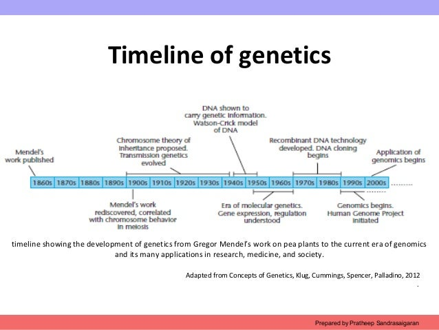 a history and future of genetic engineering Intentionally altering genomic dna is a process that includes, but is not necessarily limited to, the use of genome editing technologies or genetic engineering to introduce desirable traits into.