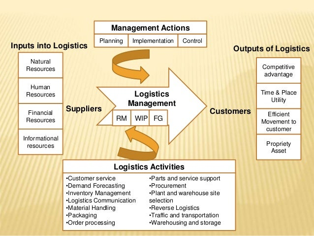 materials of logistics in management essay Materials handling / logistics equipment & solutions ihi is a manufacturer of materials handling equipment and logistics systems that help improve the efficiency of logistics processes, including storage, transportation, sorting, and picking.