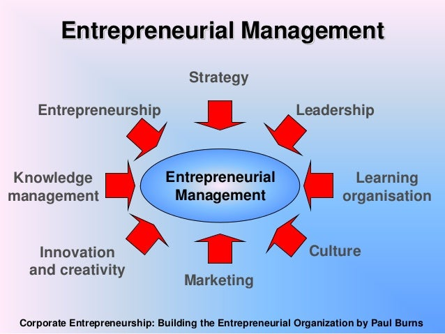 Image result for Entrepreneurial Management