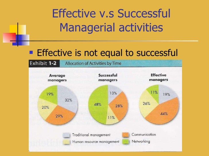 Effective v.s Successful Managerial activities <ul><li>Effective is not equal to successful </li></ul>