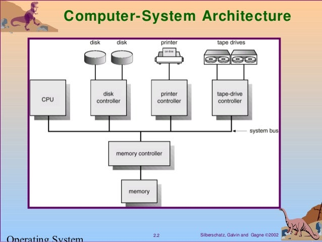 hierarchy system diagram ch2: computer system structure (os) #13