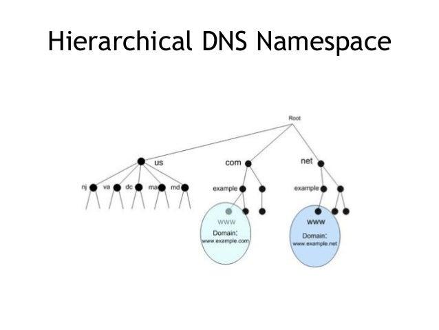 Superbe ... 5. Hierarchical DNS ...