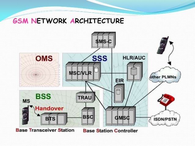 Ch2 gsm network architecture for Architecture gsm