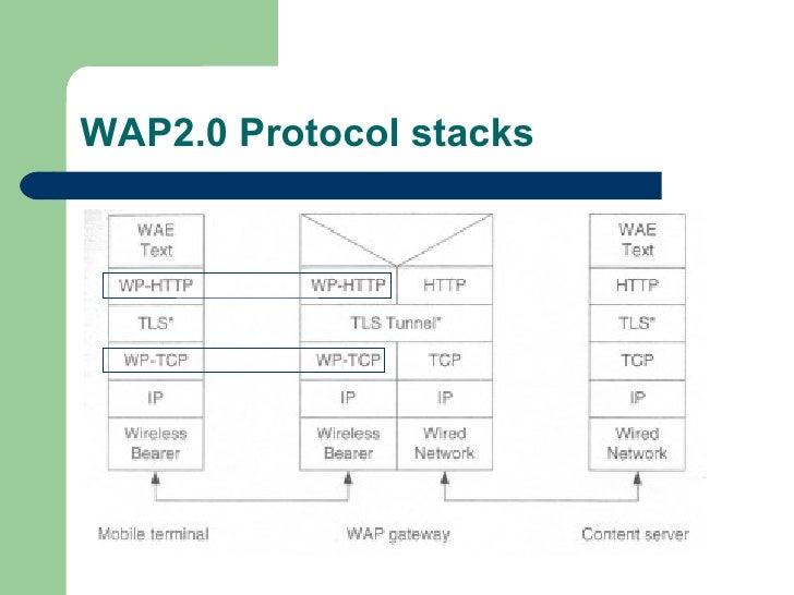 WAP2.0 Protocol stacks