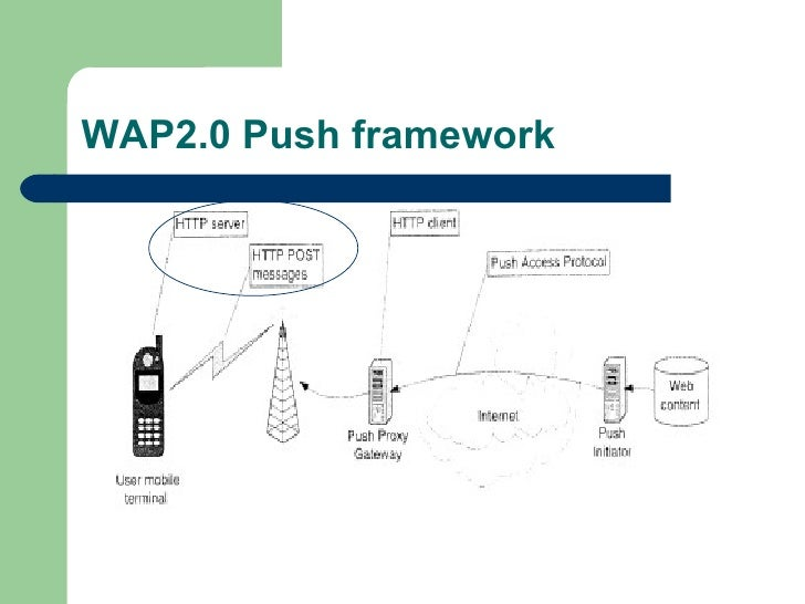 WAP2.0 Push framework
