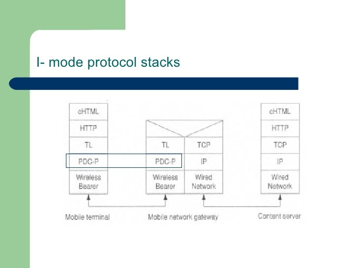 I- mode protocol stacks