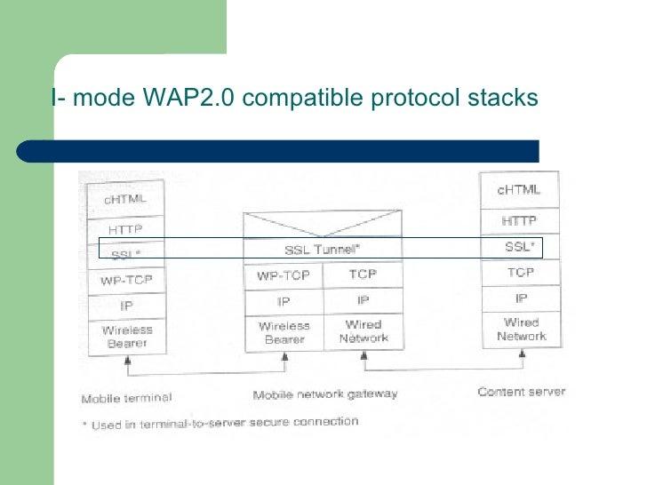 I- mode WAP2.0 compatible protocol stacks