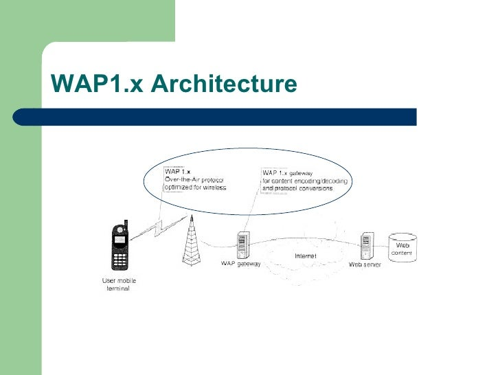 WAP1.x Architecture