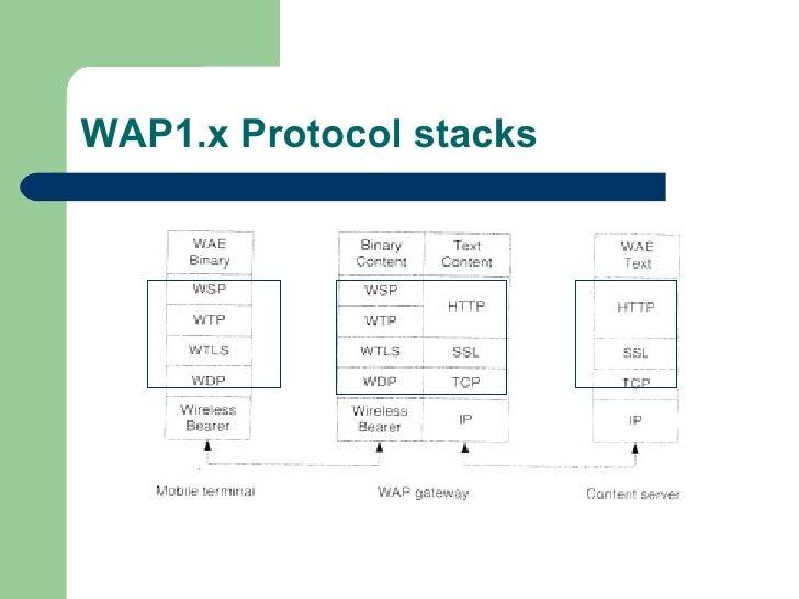 WAP1.x Protocol stacks