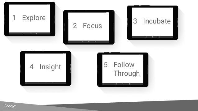 1 Explore 2 Focus 3 Incubate 4 Insight 5 Follow Through