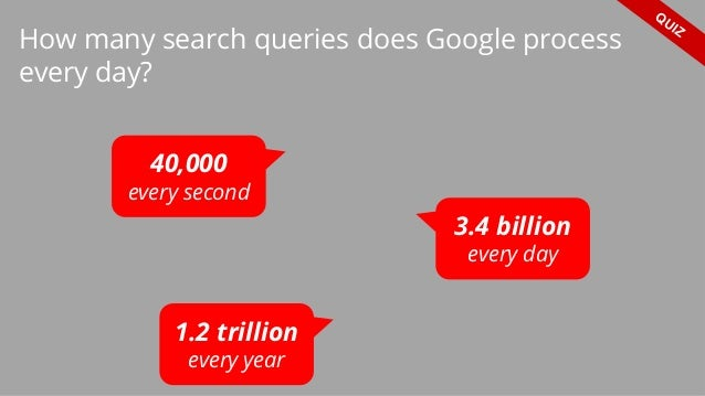 How many search queries does Google process every day? 40,000 every second 3.4 billion every day 1.2 trillion every year Q...