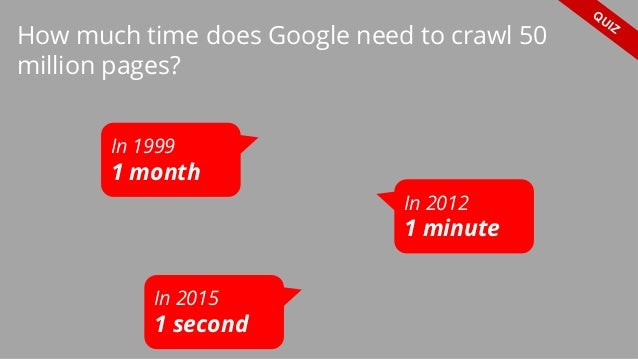 How much time does Google need to crawl 50 million pages? QUIZ In 1999 1 month In 2012 1 minute In 2015 1 second