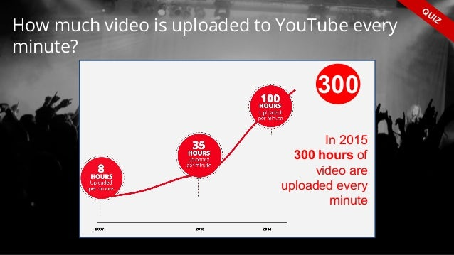 How much video is uploaded to YouTube every minute? QUIZ In 2015 300 hours of video are uploaded every minute 300