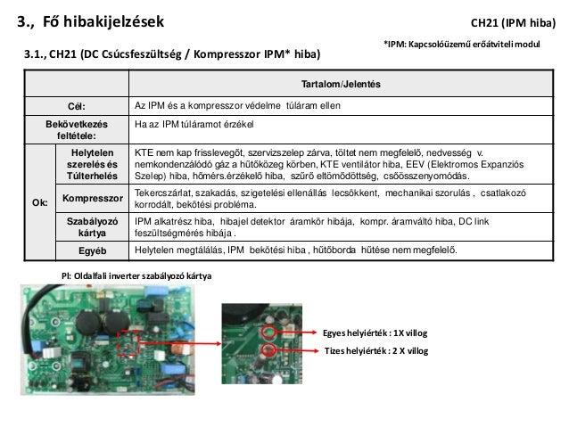 3., Fő hibakijelzések                                                                                      CH21 (IPM hiba)...