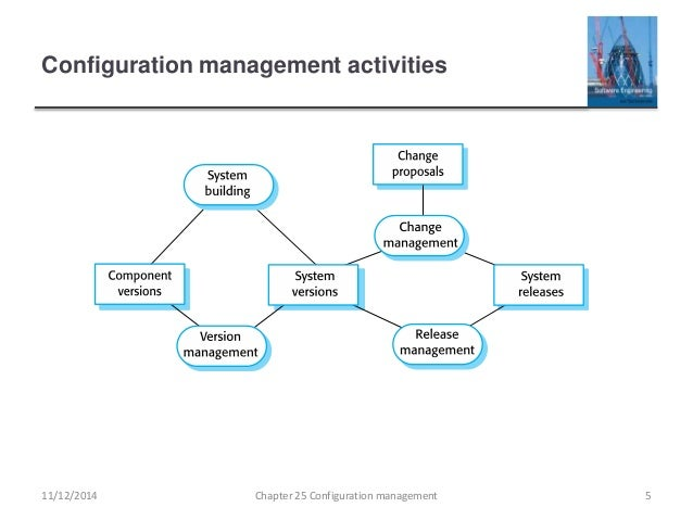 Ch25 configuration management configuration management activities ccuart