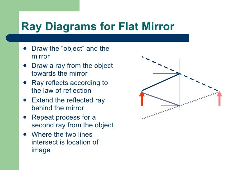how to draw ray tracing diagrams