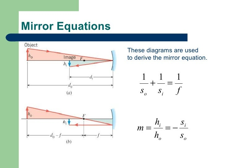 Ch 25 light reflection mirrors for Mirror formula