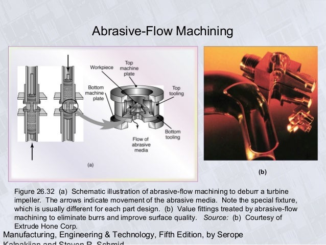 magnetic abrasive machining doc Grinding is an abrasive machining process that uses a grinding wheel as the cutting tool a wide variety of machines are used for grinding: hand-cranked knife-sharpening stones (grindstones)handheld power tools such as angle grinders and die grinders various kinds of expensive industrial machine tools called grinding machines bench grinders.