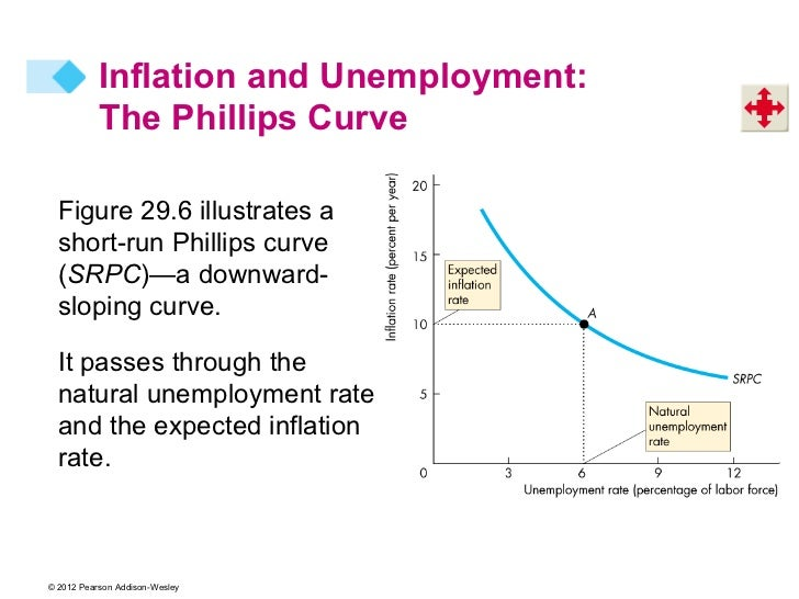 how inflation and unemployement are related essay Essays - largest database of quality sample essays and research papers on outline on unemployment.