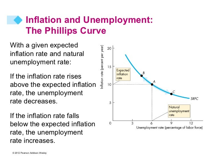 Phillips Curve, Inflation & Interest Rate
