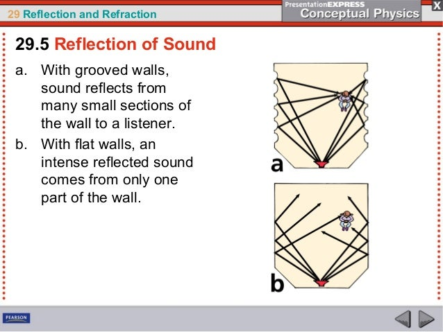 reflection and refraction of sound pdf
