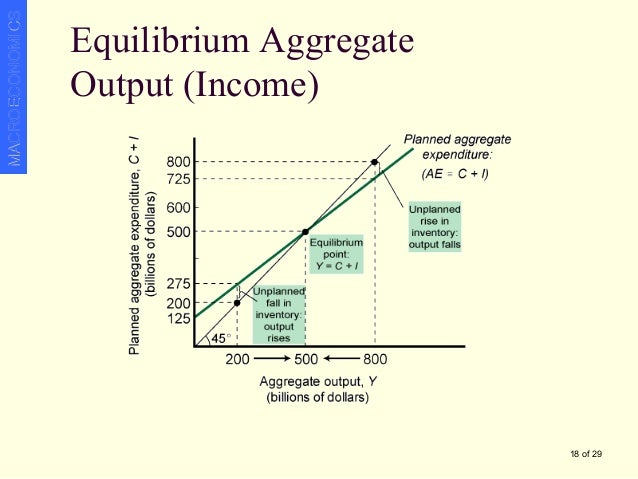 What is an aggregate expenditure?