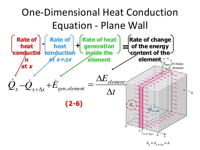 Ch2 Heat transfer - conduction