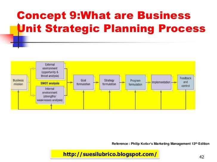 Philip Kotler: Marketing Strategy