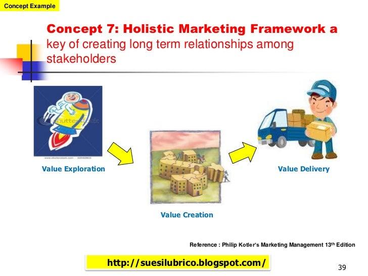 holistic marketing kotler Keller, kl & kotler, p 2006, holistic marketing: a broad, integrated perspective to marketing management in jn sheth & rs sisodia (eds), does marketing need reform fresh perspectives on the future fresh perspectives on the future.