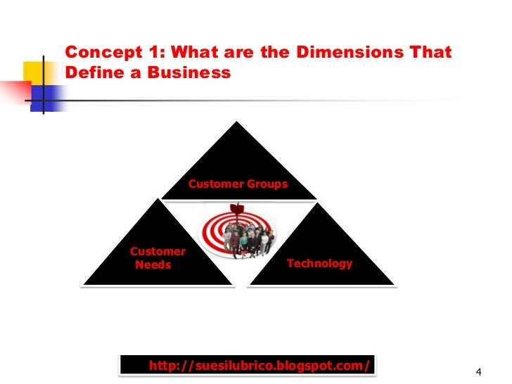 Concept 1: What are the Dimensions ThatDefine a Business                 Customer Groups      Customer       Needs        ...
