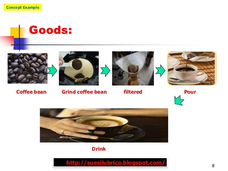 Concept Example          Goods:    Coffee bean   Grind coffee bean   filtered         Pour                             Dri...