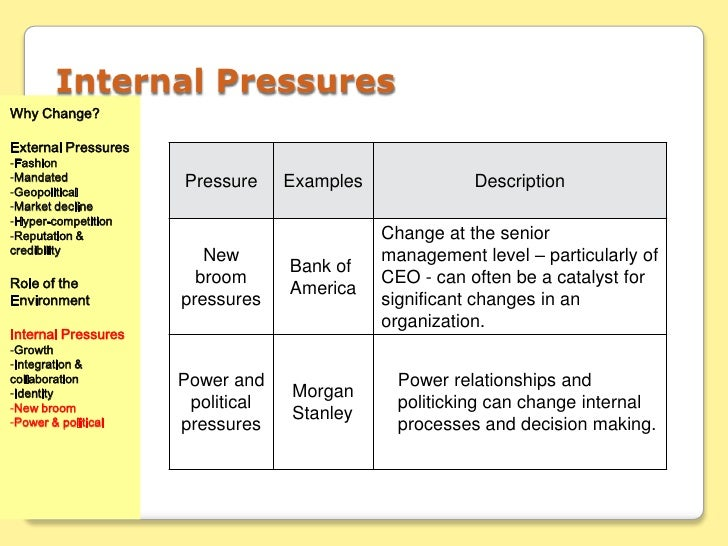 organizational pressures for change For an organizational change effort to succeed, leaders must understand motivation, context, receptivity, sequencing, and pace they must communicate effectively and pull the right levers at the right moment in a dynamic situation.