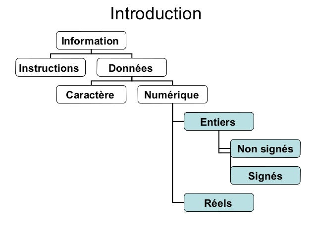 Ch2 representation Slide 2