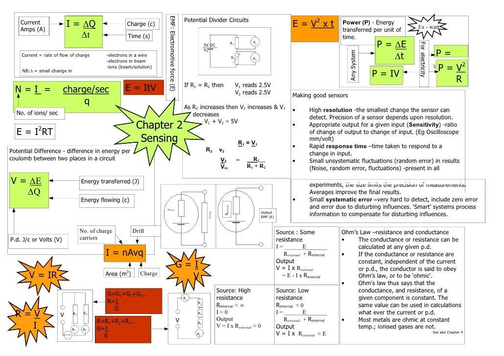 EMF: Electromotive force (E)                                                                                              ...