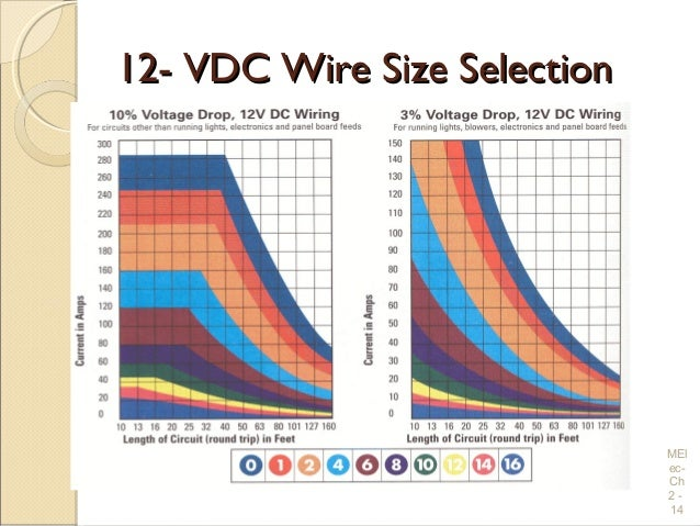 Dc wire chart wiring diagram electrical wiring practices and diagrams nec wire chart copper wire characteristicscopper wire characteristics mel ec ch greentooth Image collections