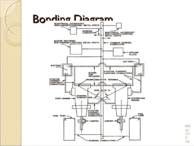 M105 Trailer Wiring Diagram : Boat bonding wiring diagram radio