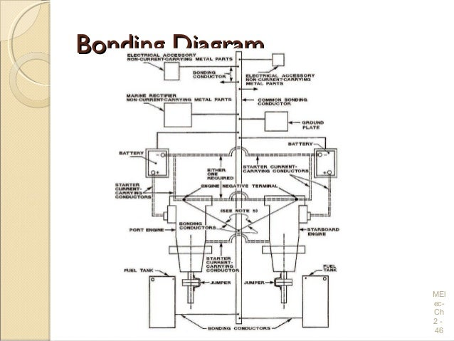 Electrical wiring practices and diagrams bonding diagrambonding diagram mel ec ch 2 46 swarovskicordoba Choice Image