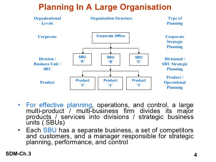 Planning In A Large Organisation <ul><li>For effective planning , operations, and control, a large multi-product / multi-b...
