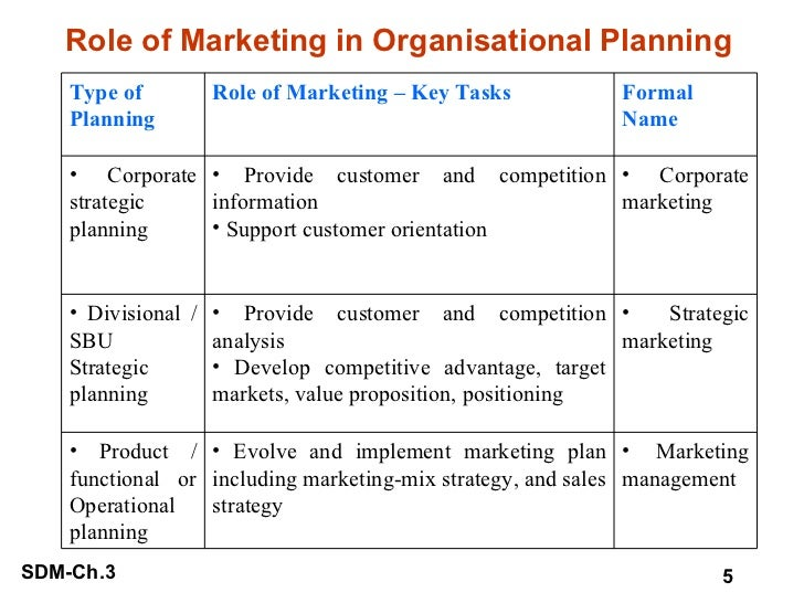 Role of Marketing in Organisational Planning   <ul><li>Marketing management </li></ul><ul><li>Evolve and implement marketi...