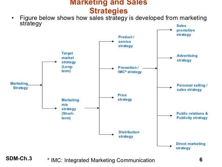 Marketing and Sales Strategies <ul><li>Figure below shows how sales strategy is developed from marketing strategy </li></u...