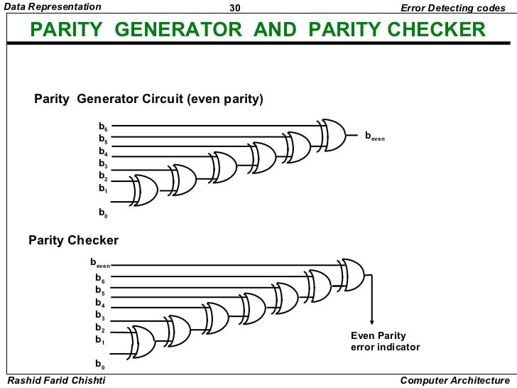 parity generator and parity check  u2013 readingrat net