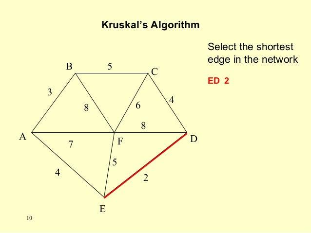 Select the shortest edge in the network ED 2 Kruskal's Algorithm A F B C D E 2 7 4 5 8 6 4 5 3 8 10