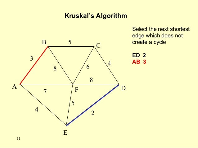 Select the next shortest edge which does not create a cycle ED 2 AB 3 Kruskal's Algorithm A F B C D E 2 7 4 5 8 6 4 5 3 8 ...