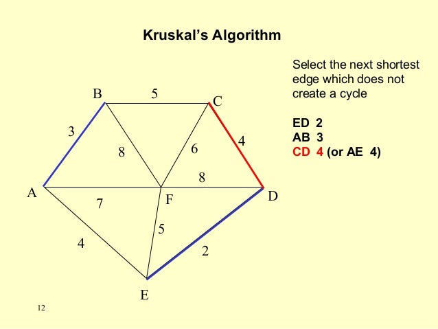 Select the next shortest edge which does not create a cycle ED 2 AB 3 CD 4 (or AE 4) Kruskal's Algorithm A F B C D E 2 7 4...