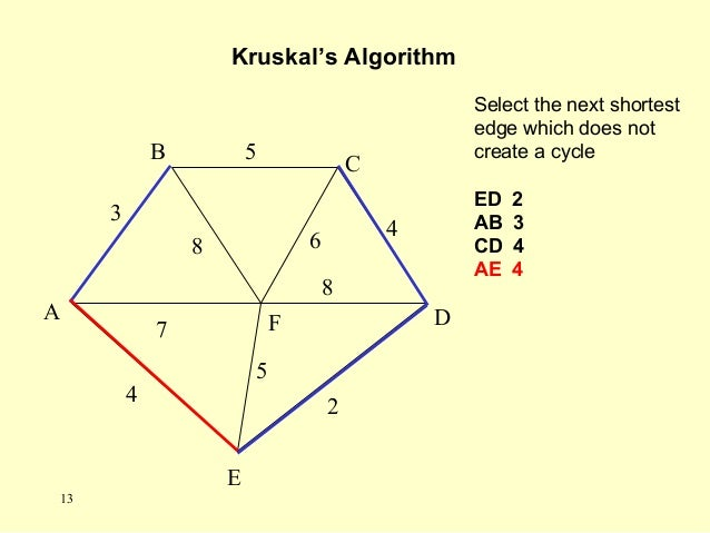 Select the next shortest edge which does not create a cycle ED 2 AB 3 CD 4 AE 4 Kruskal's Algorithm A F B C D E 2 7 4 5 8 ...