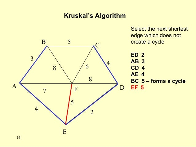 Select the next shortest edge which does not create a cycle ED 2 AB 3 CD 4 AE 4 BC 5 – forms a cycle EF 5 Kruskal's Algori...