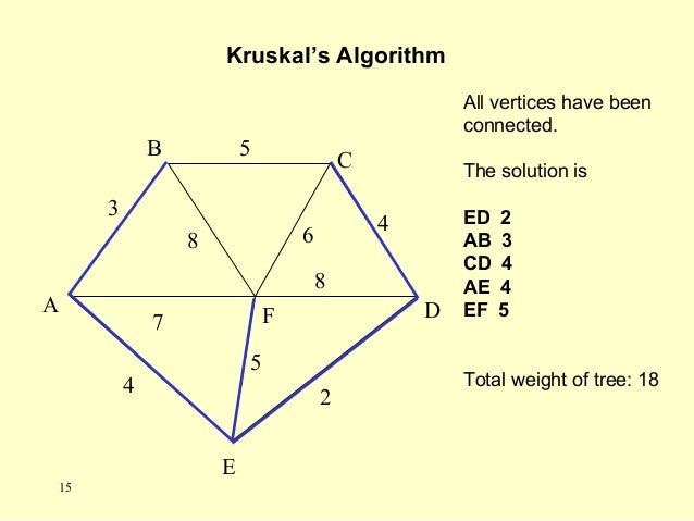 All vertices have been connected. The solution is ED 2 AB 3 CD 4 AE 4 EF 5 Total weight of tree: 18 Kruskal's Algorithm A ...