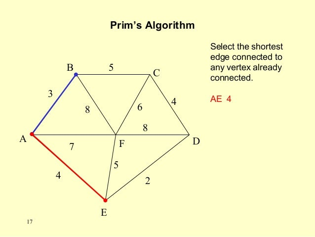 A F B C D E 2 7 4 5 8 6 4 5 3 8 Select the shortest edge connected to any vertex already connected. AE 4 Prim's Algorithm ...